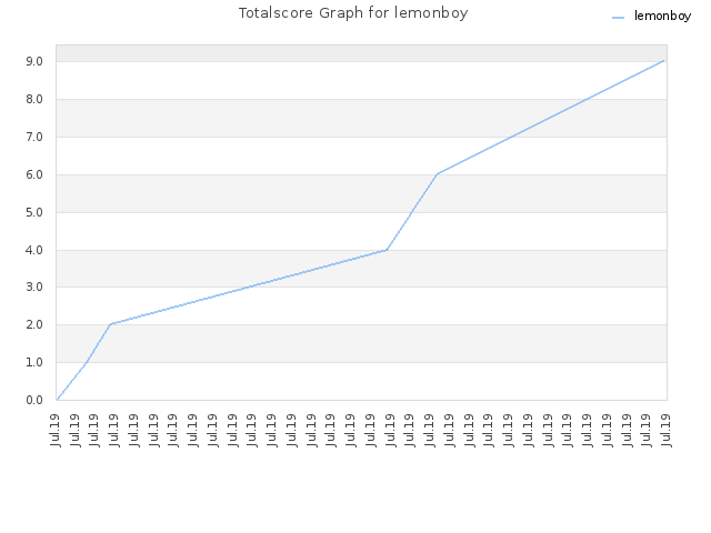Totalscore Graph for lemonboy