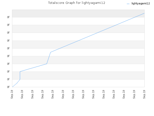 Totalscore Graph for lightyagami12