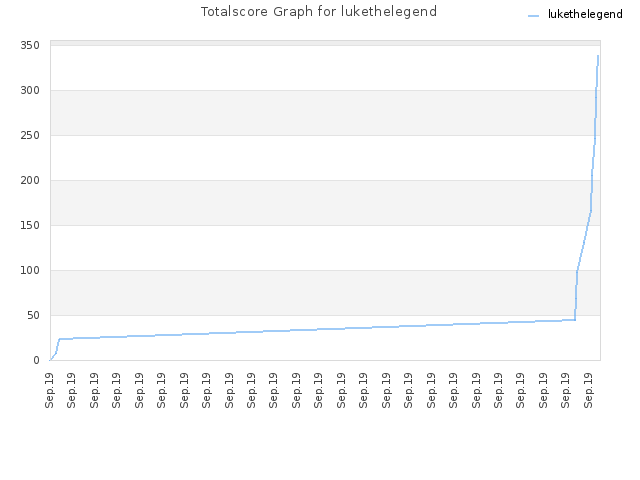 Totalscore Graph for lukethelegend