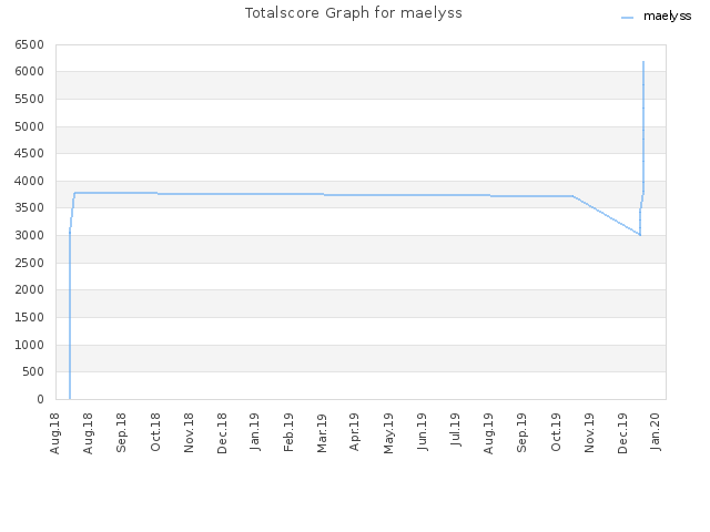 Totalscore Graph for maelyss