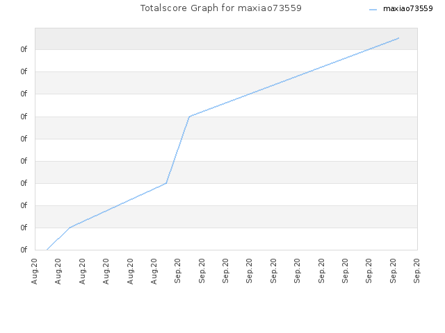 Totalscore Graph for maxiao73559