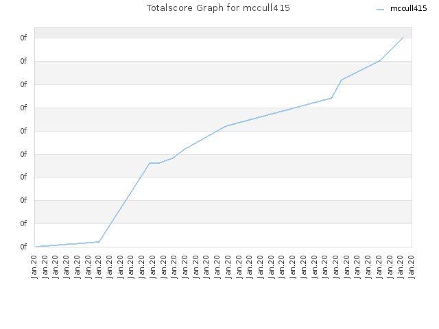 Totalscore Graph for mccull415