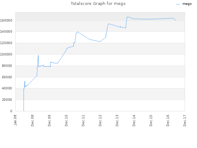 Totalscore Graph for mego