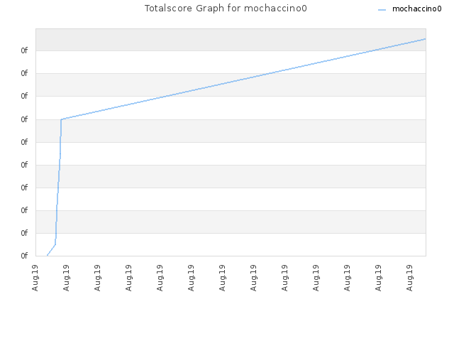 Totalscore Graph for mochaccino0