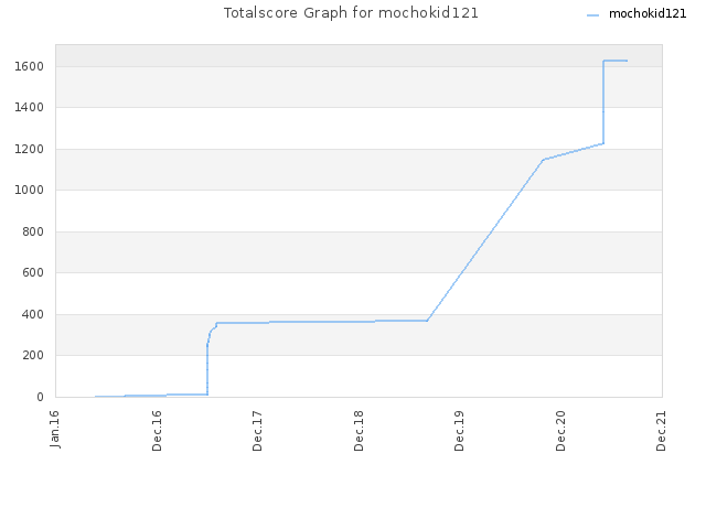 Totalscore Graph for mochokid121