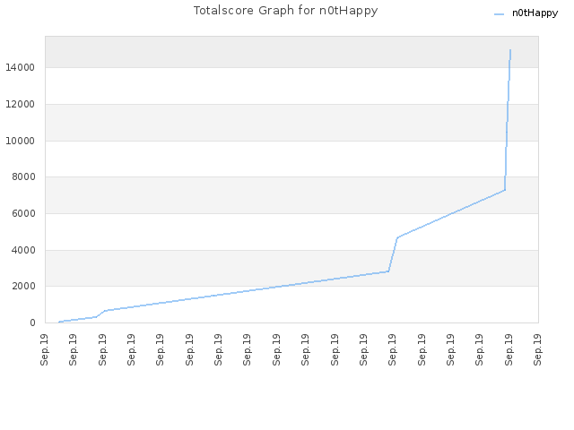 Totalscore Graph for n0tHappy