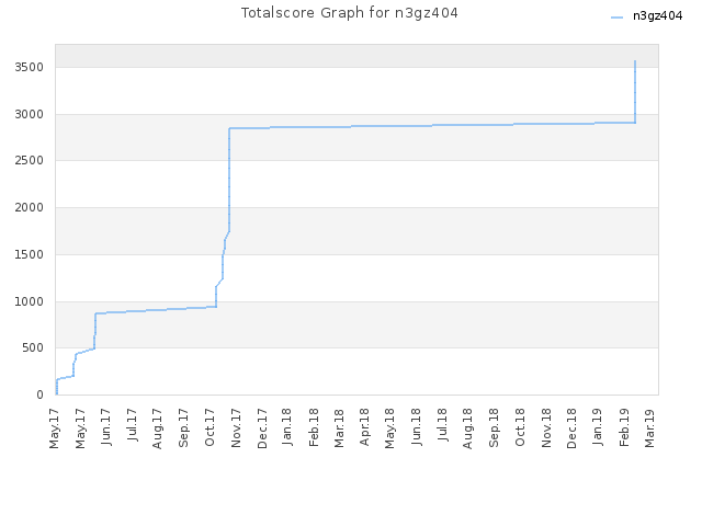 Totalscore Graph for n3gz404
