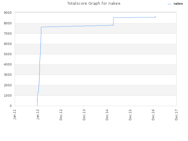 Totalscore Graph for nakee