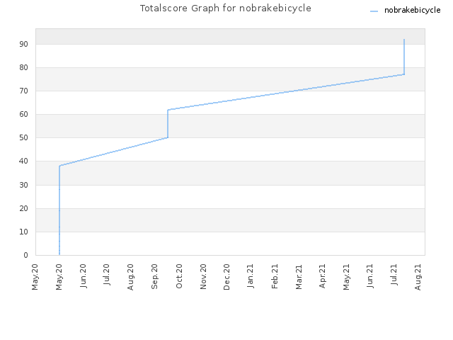 Totalscore Graph for nobrakebicycle