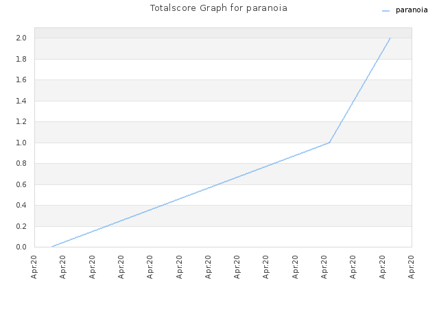 Totalscore Graph for paranoia