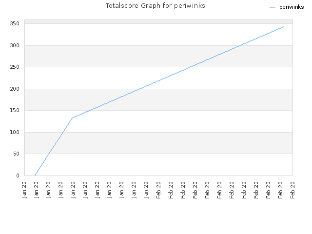 Totalscore Graph for periwinks