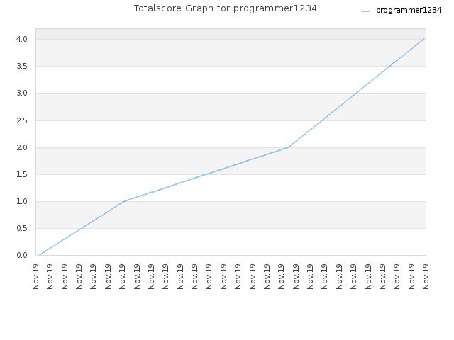 Totalscore Graph for programmer1234