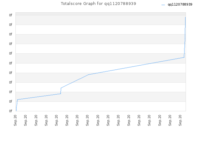 Totalscore Graph for qq1120788939