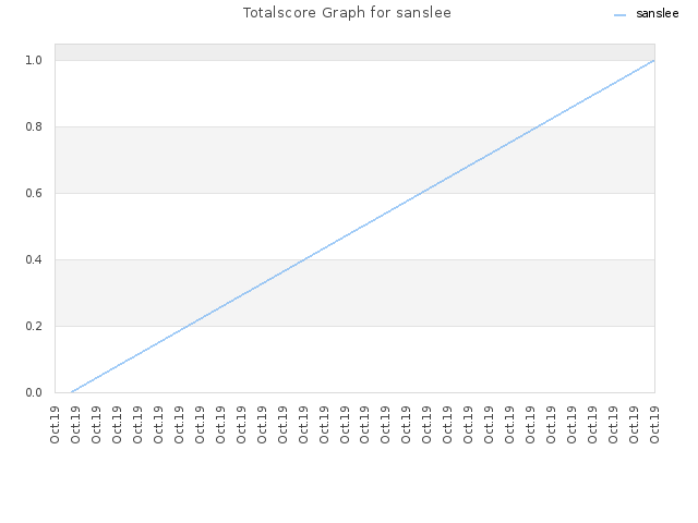 Totalscore Graph for sanslee