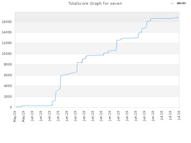 Totalscore Graph for seven