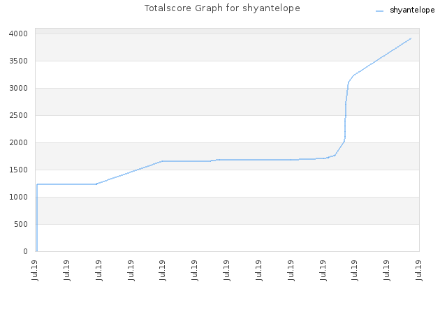 Totalscore Graph for shyantelope