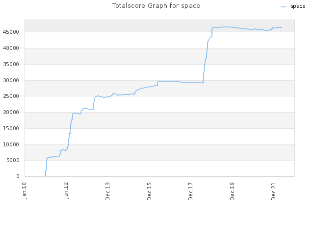 Totalscore Graph for space