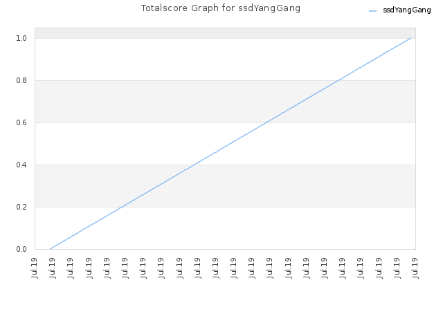 Totalscore Graph for ssdYangGang