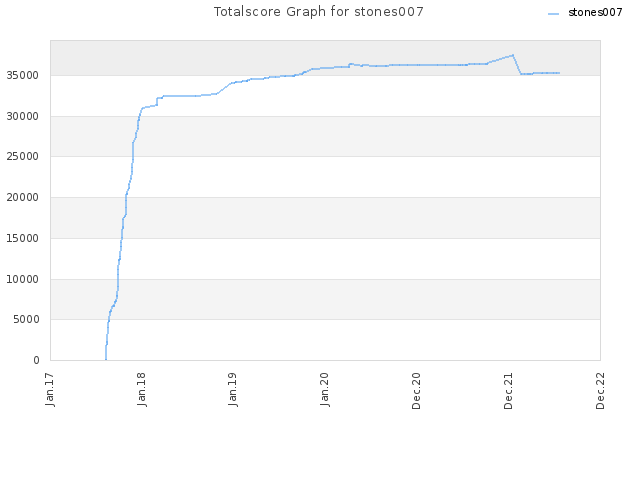 Totalscore Graph for stones007