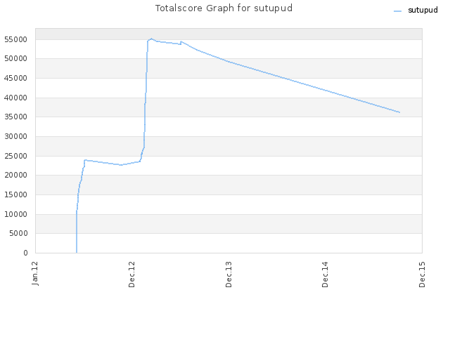 Totalscore Graph for sutupud