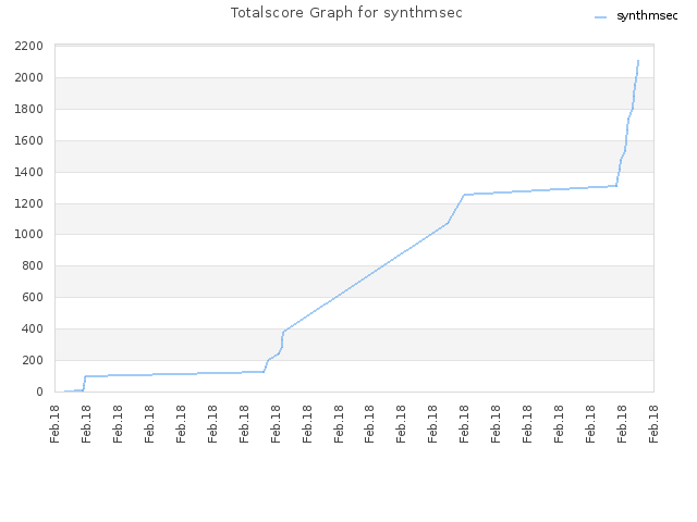 Totalscore Graph for synthmsec