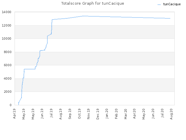 Totalscore Graph for tunCacique