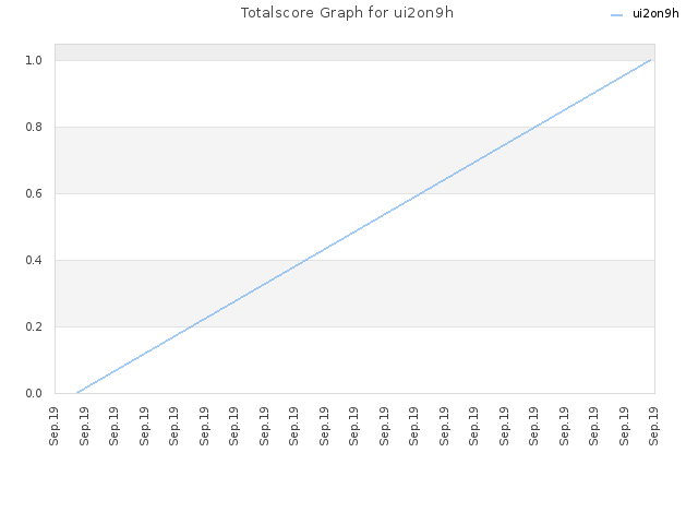 Totalscore Graph for ui2on9h