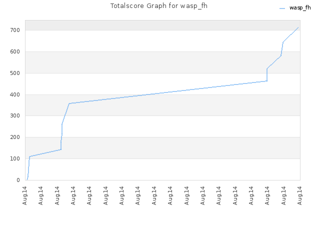 Totalscore Graph for wasp_fh