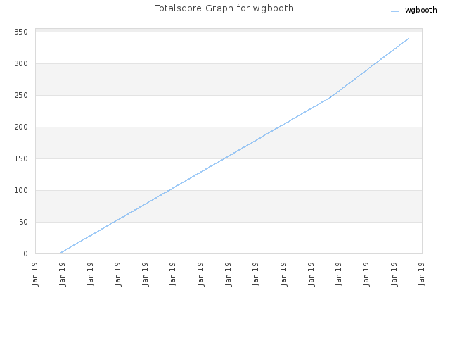 Totalscore Graph for wgbooth