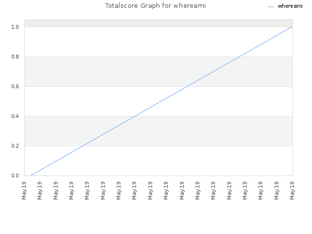 Totalscore Graph for whereami