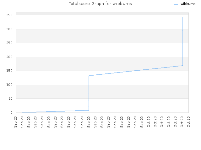 Totalscore Graph for wibbums