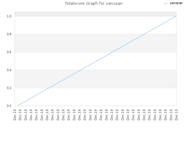 Totalscore Graph for xenozan