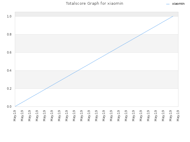 Totalscore Graph for xiaomin