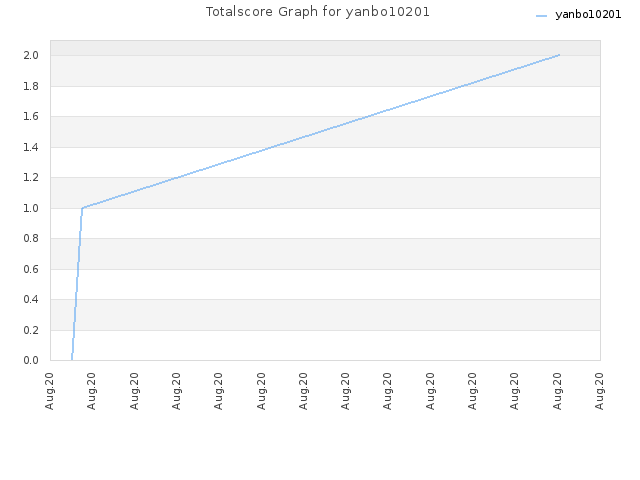 Totalscore Graph for yanbo10201