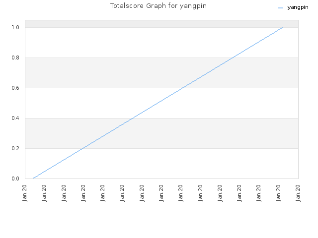 Totalscore Graph for yangpin