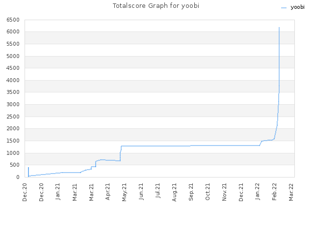 Totalscore Graph for yoobi