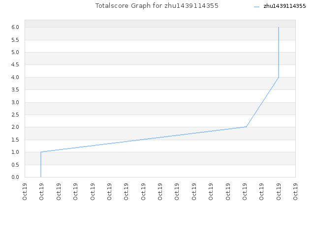 Totalscore Graph for zhu1439114355