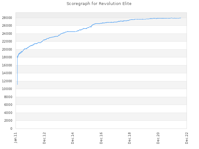 Score history for site Revolution Elite