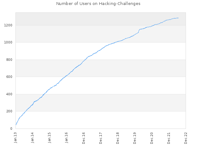 Number of Users on Hacking-Challenges