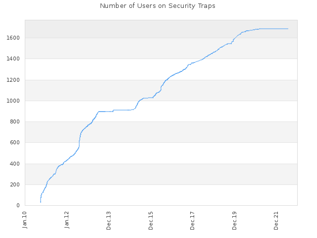 Number of Users on Security Traps